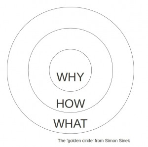Golden-Circle-by-Simon-Sinek